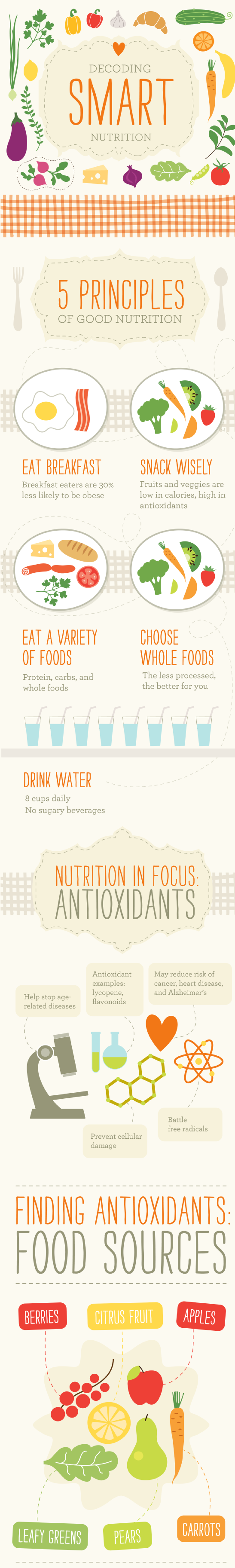 image via http://visual.ly/decoding-smart-nutrition